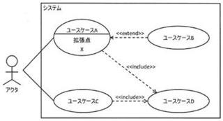 令和元年度 技術士第一次試験問題(再) 情報工学部門 �V−15