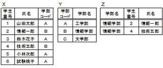 関係代数演算