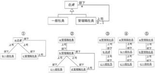技術士 情報工学部門 �T−15